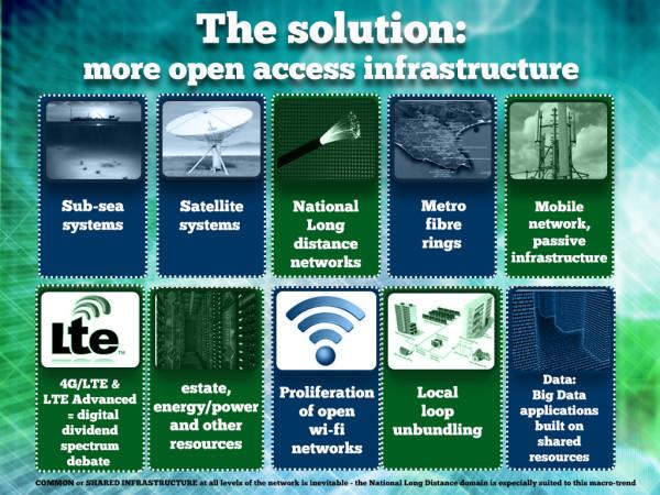 Infrastructure Sharing Models